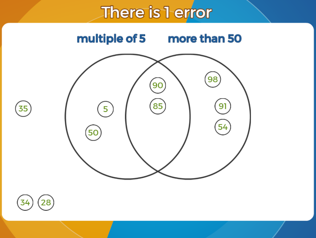 Use venn diagrams or carroll diagrams to sort data and objects errors on a venn diagram numbers ccuart Images