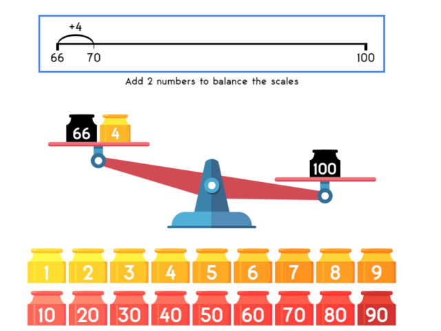 Derive and recall all addition and subtraction facts for each number ...